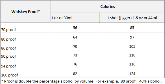 calories-in-whiskey-and-scotch